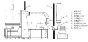 沸腾干燥机CE认证