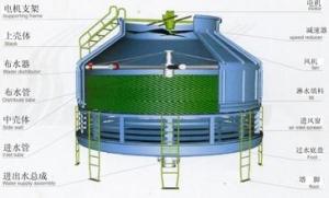 冷却塔CE认证